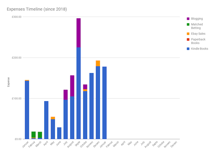January 2019 Income & Profit Report chart showing expenses for Jan 2018-Jan 2019