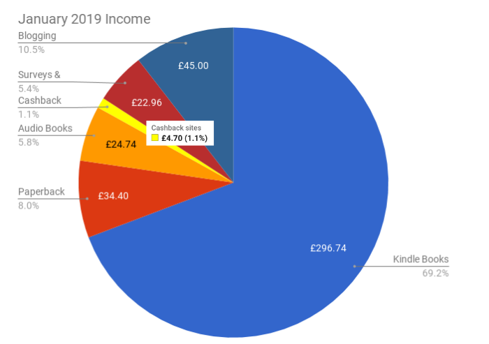 January 2019 Income & Profit Report income pie chart