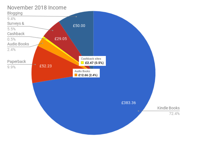 November 2018 Income & Profit Report income pie chart