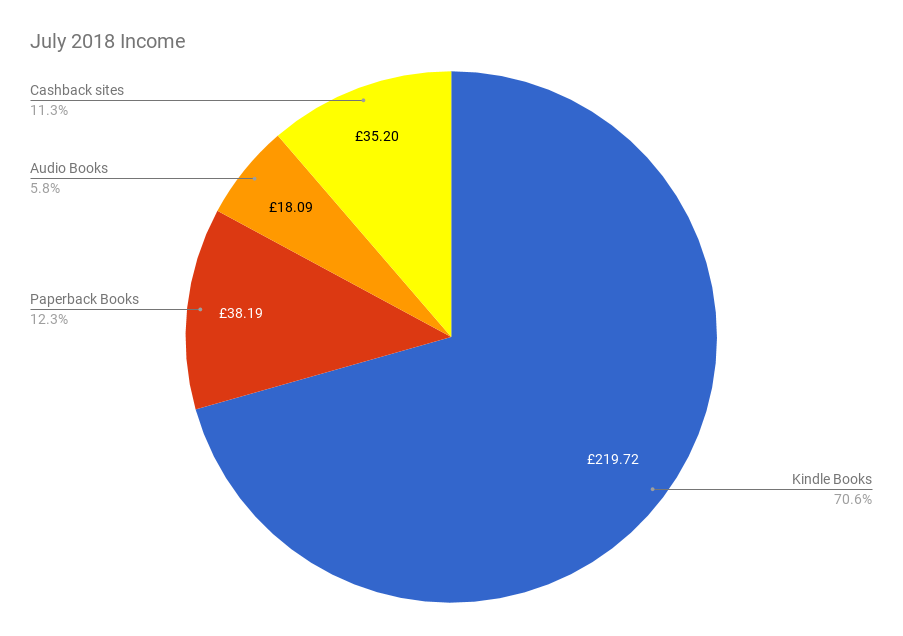 July 2018 Income & Profit Report income pie chart