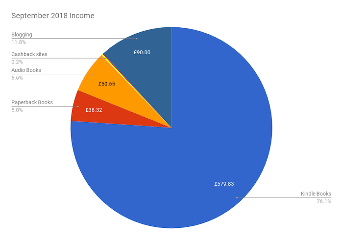 September 2018 Income & Profit Report income pie chart