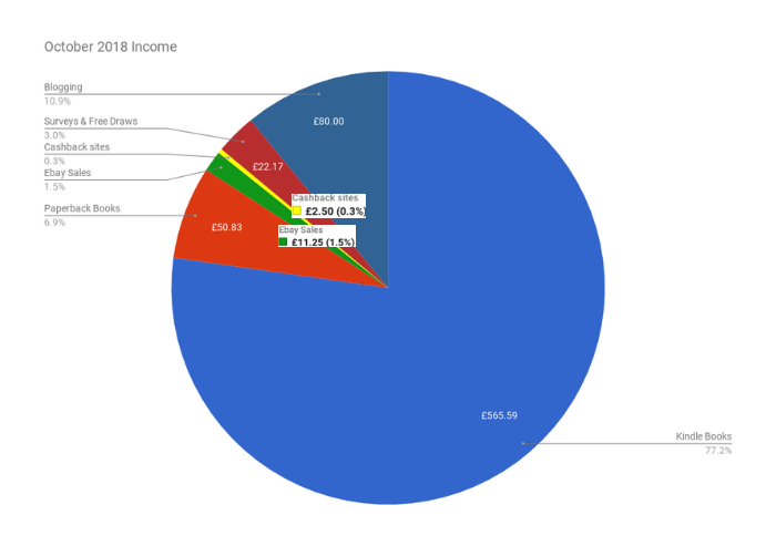 October 2018 Income & Profit Report income pie chart