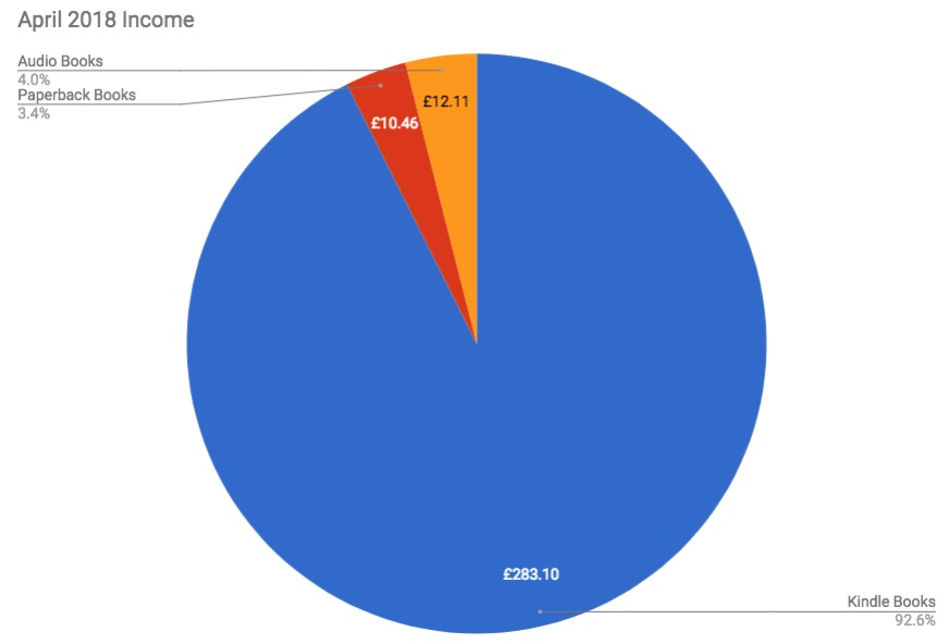 April 2018 Income & Profit Report Income pie chart