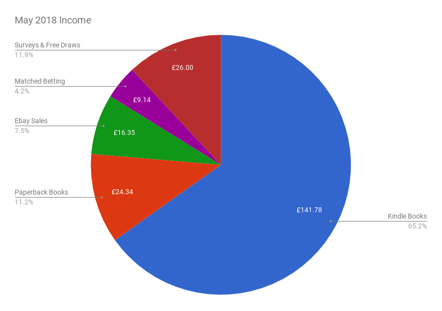 May 2018 Income & Profit Report income pie chart